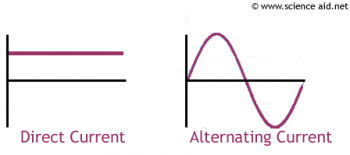 Electrical Direct Current vs Alternating Current Visual Wave Forms